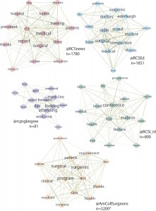 Term network of College tweets