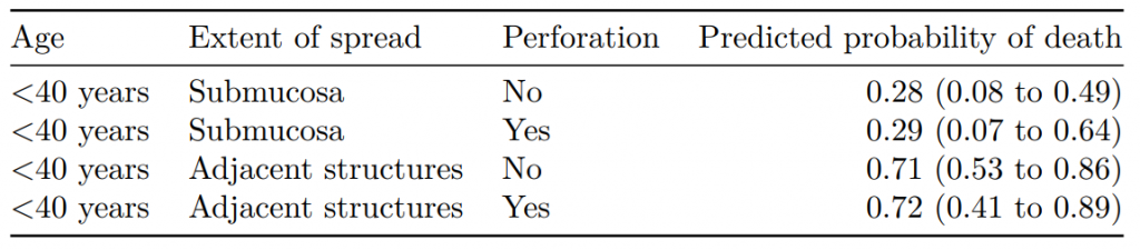 Bootstrap simulation for model prediction